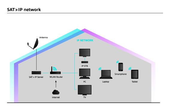Převod DVB-S na IP